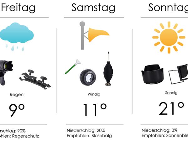 Schutz bei allen Wettersituationen