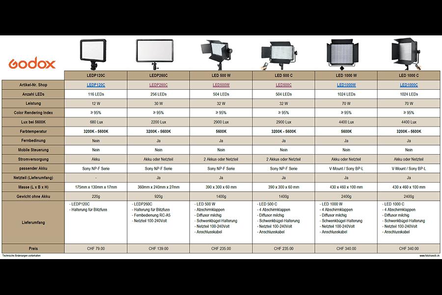 Godox Dauerlicht Vergleichstabelle