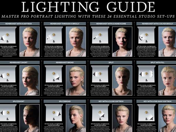 Lichtformer Vergleich
